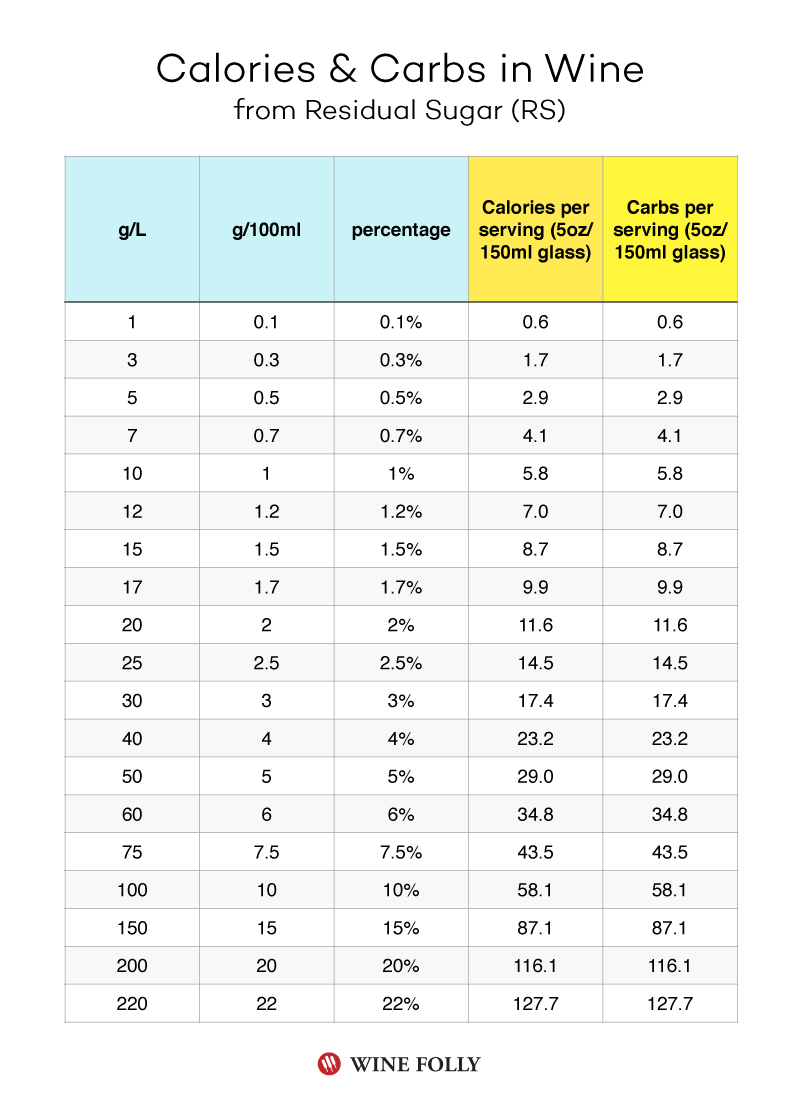 Sugar in wine chart calories and carbs wine tasting pairing