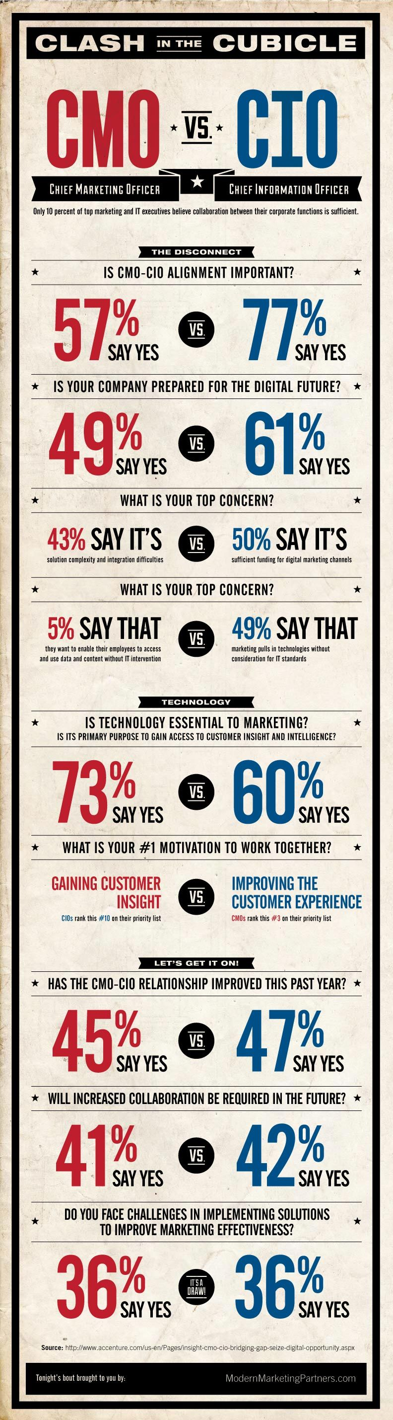 Clash In The Cubicle: CMO VS CIO #Infographic
