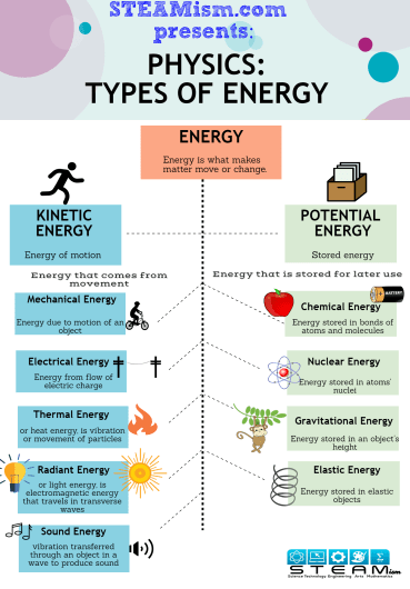 Steamism Types Of Energy Infographic Science Science