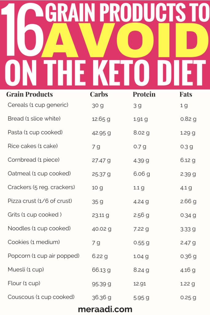Pin On Keto Diet For Beginners