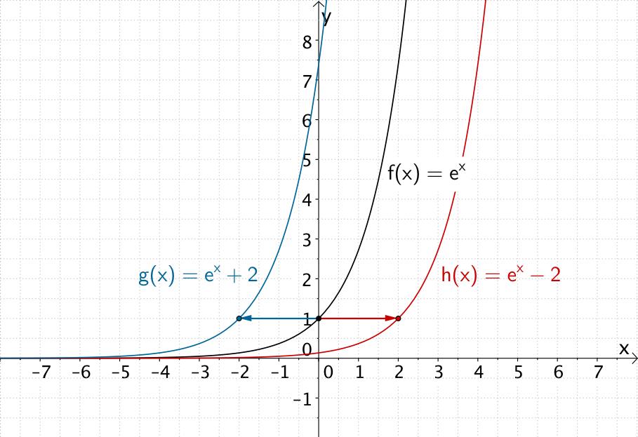 1.1.7 Entwicklung von Funktionen | Entwicklung, Abitur und Mathe abi