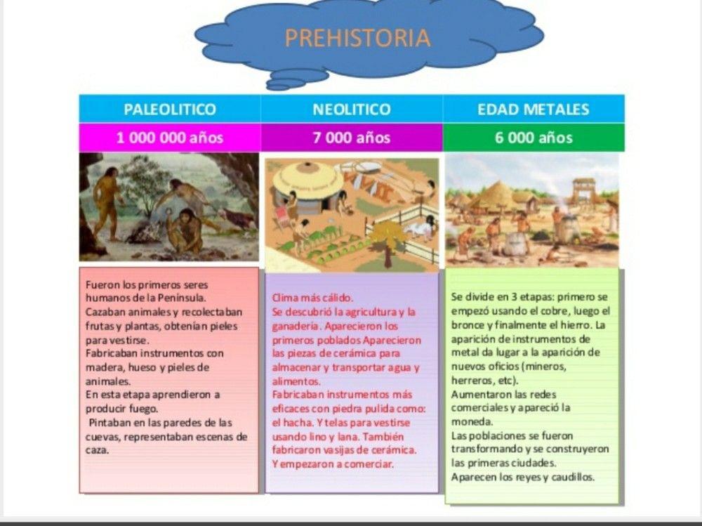 Línea De Tiempo Prehistoria Linea Del Tiempo Historia Universal Neolitico