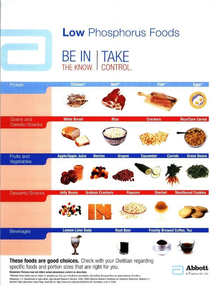 Low phosphorus foods chart also phosphorous rh pinterest