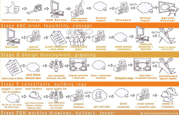 Visualizing Architecture: 15 Building-Centric Infographics ...