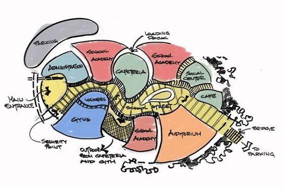 conceptual campus bubble diagram google search. Black Bedroom Furniture Sets. Home Design Ideas