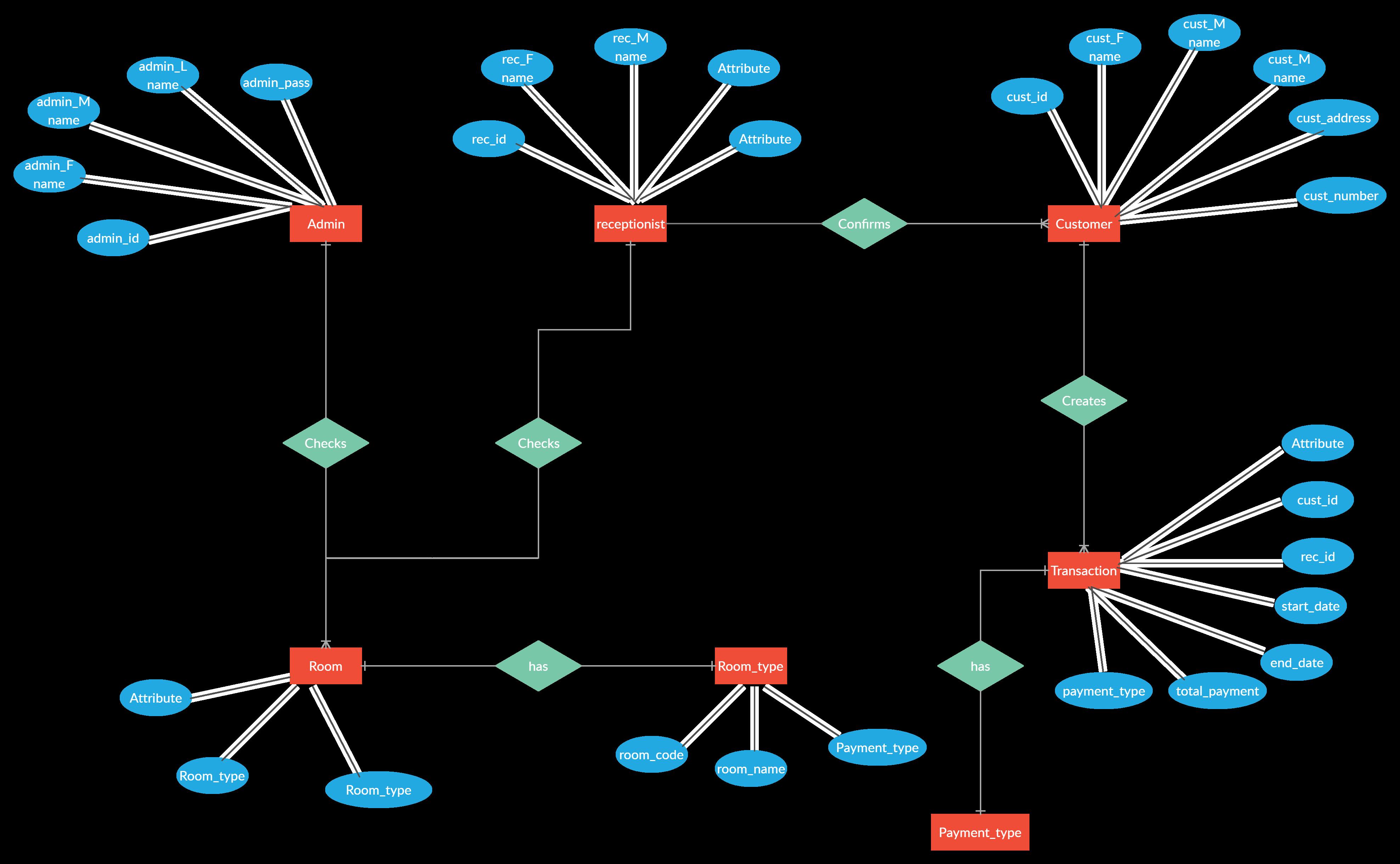 Er Diagram For Hotel Reservation System Relationship Diagram Diagram Hotel Reservations