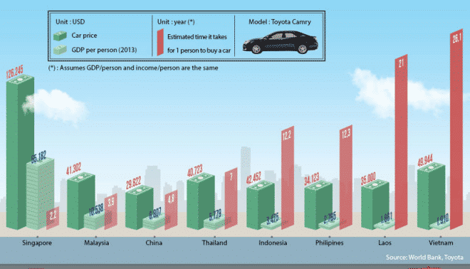 Ielts Bar Chart  Time To Buy A Car  Bar Chart