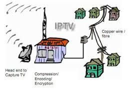 Image Result For How Iptv Works Diagram