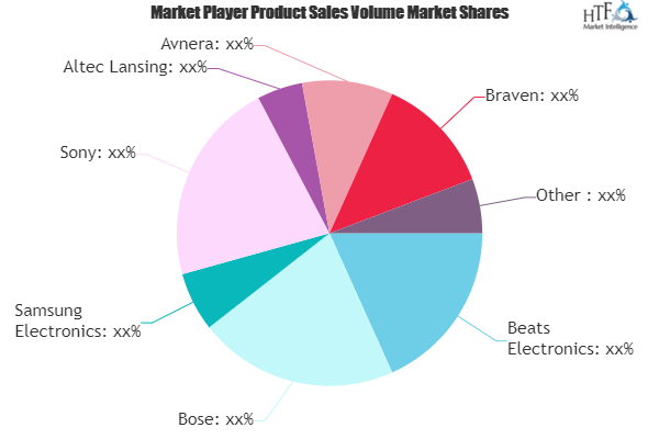 Portable Speaker Market Study Navigating The Future Growth
