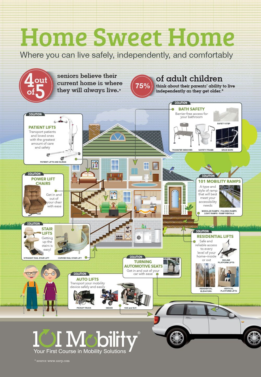 INFOGRAPHIC: Age in place at your home sweet home | Aging ...