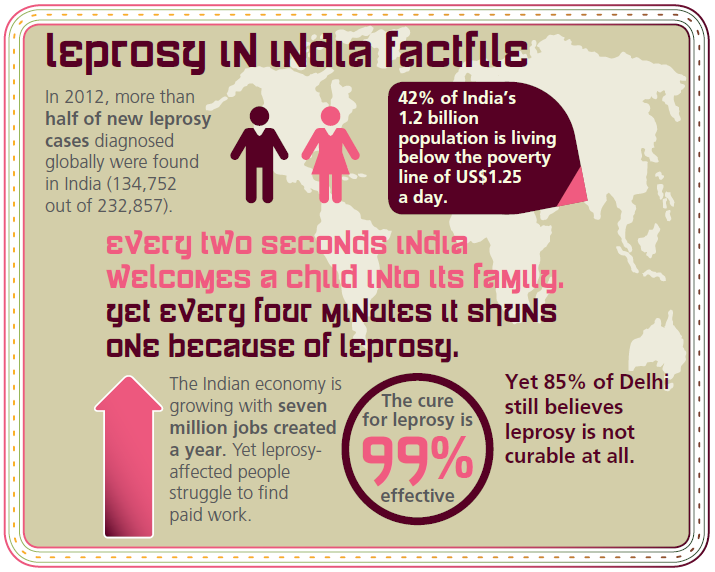 How much do you know about leprosy in India? We are