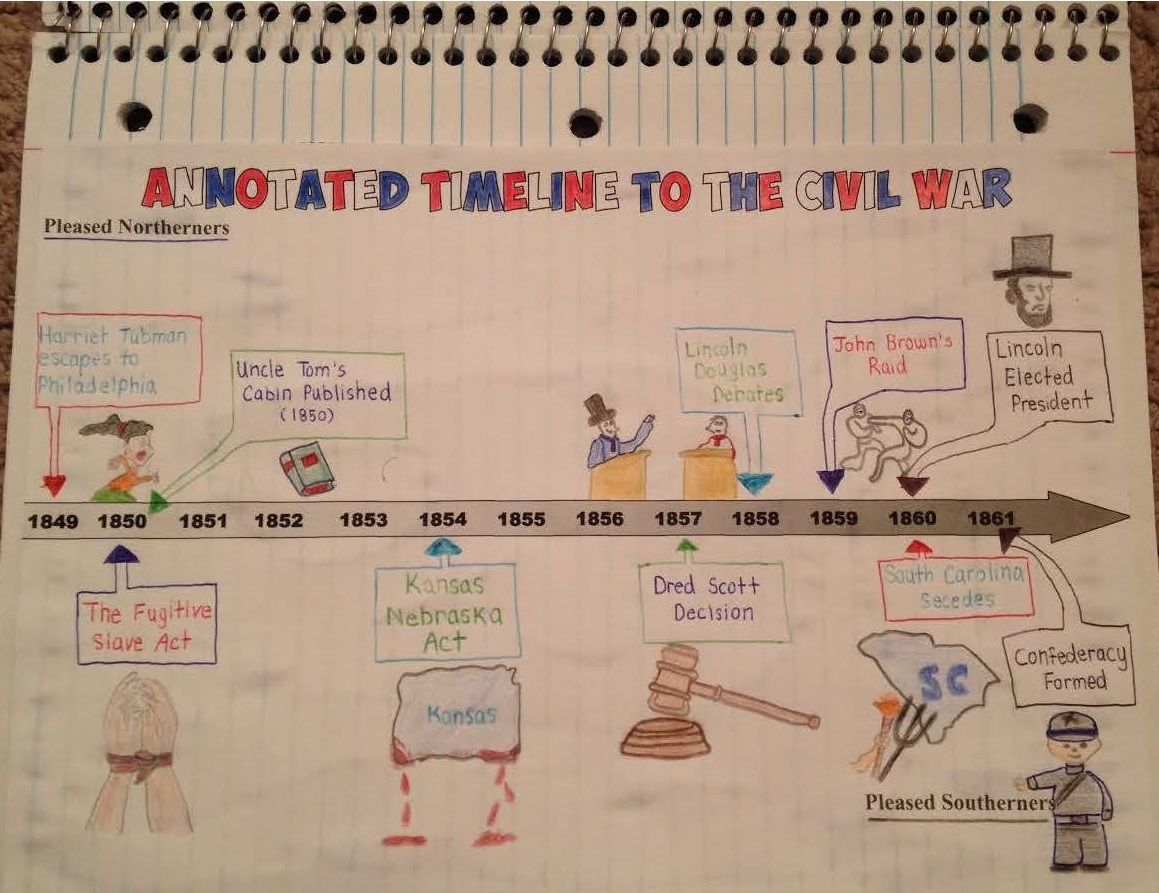 civil war battles timeline project for us history great lesson