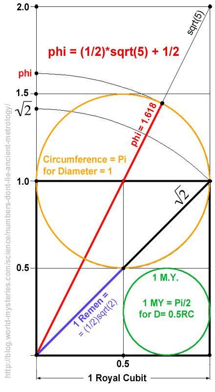 Pi_Phi_sqrt5 Dibujo Tecnico Ejercicios, Clases De Dibujo, Técnicas De Dibujo, Cursos De Matematicas, Funciones Matematicas, Dibujo Tecnico Arquitectonico, Rectangulo Aureo, Espiral De Fibonacci, Aula De Química