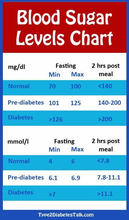 Blood sugar levels chart diabetes healthy glucose also high pressure health pinterest rh