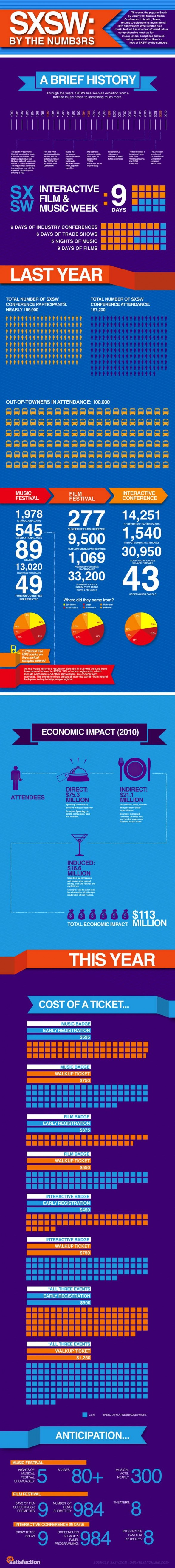 Economic Impact of a HUGE event!
