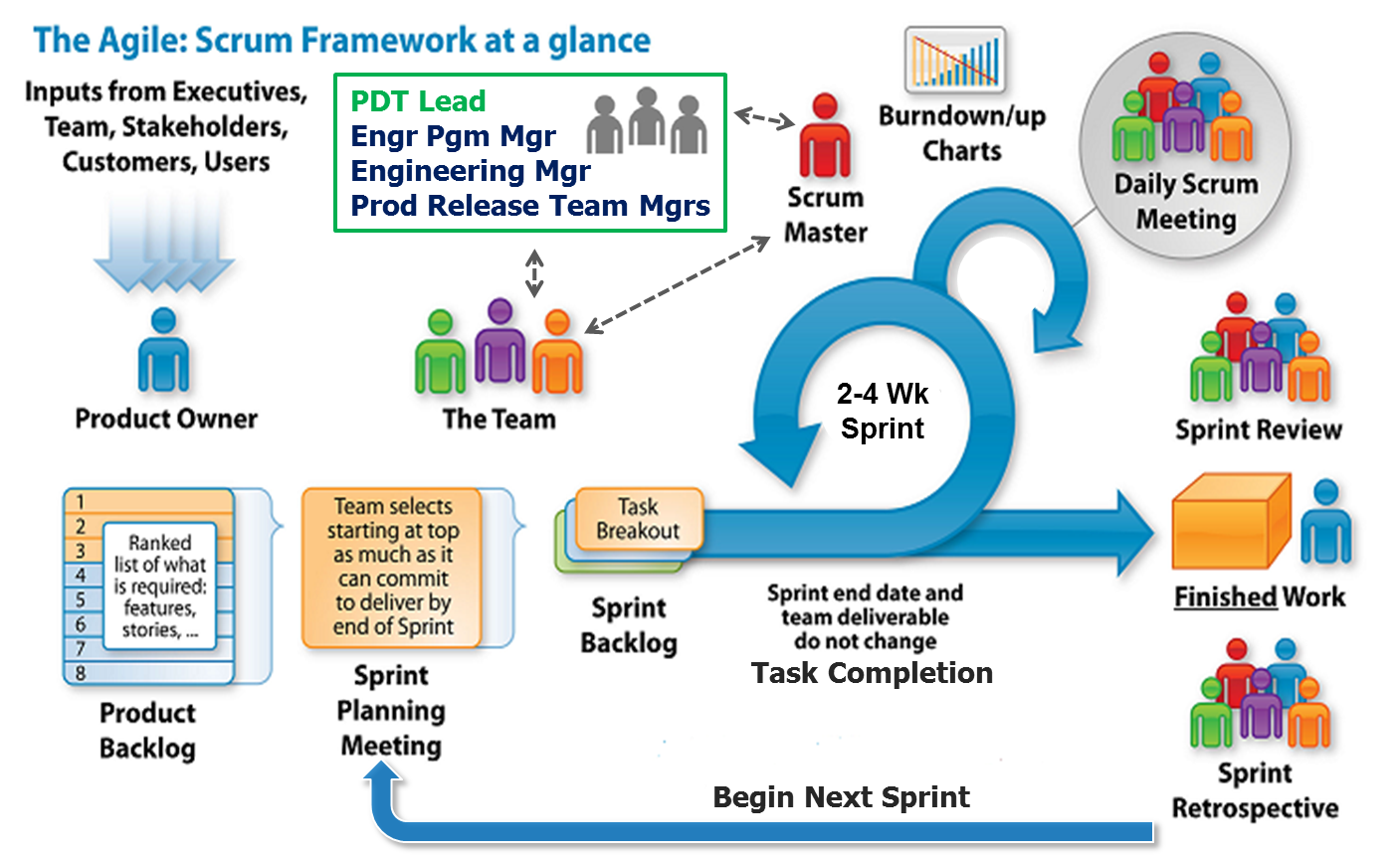 Agile scrum methodology agile scrum methodology for Sdlc vs scrum