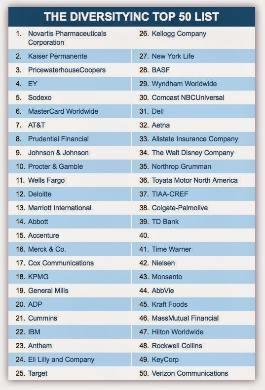 Image Result For Top 50 List Job Poster New York Life Company Corporation