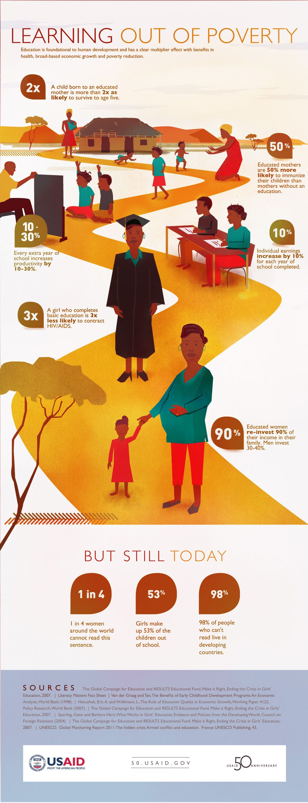 Educated Women re-invest 90% of their income in their families.  Men invest 30-40%. But still, 1 in 4 women around the world cannot read this post.