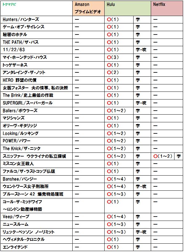 hulu netflix プライムビデオのラインナップ比較 海外ドラマ編 トクマナビ 海外ドラマ ドラマ ビデオ