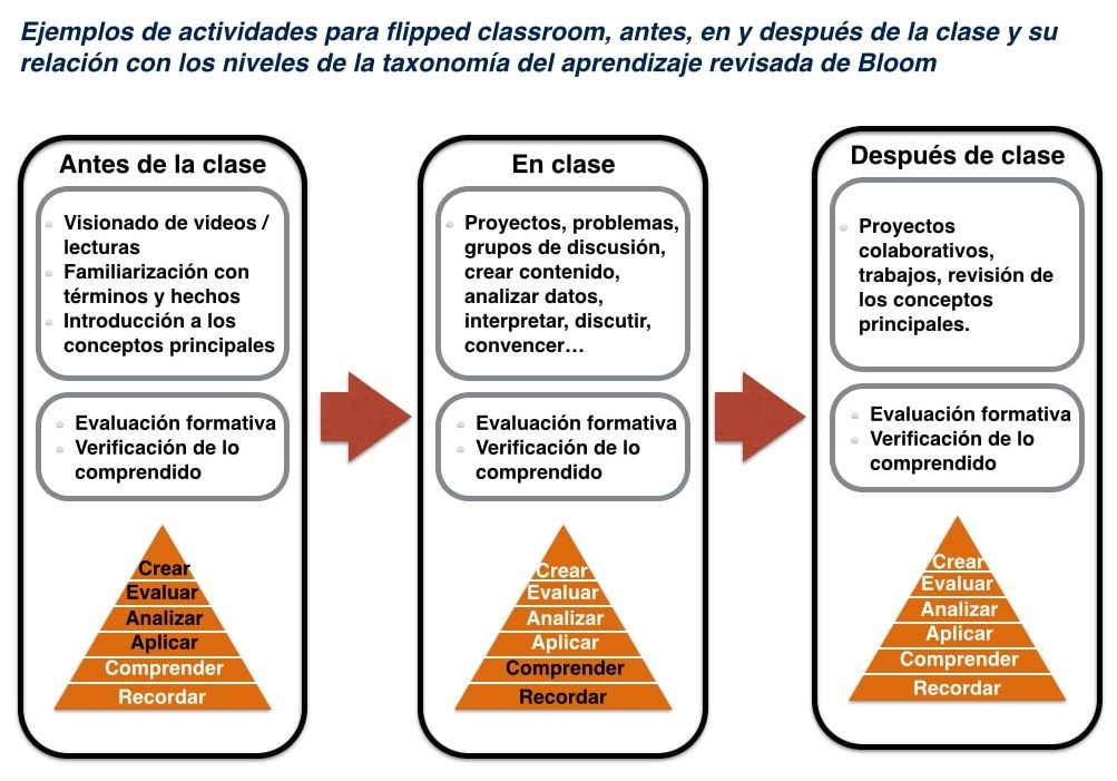 Ejemplos De Actividades En Modelo Aula Invertida Clase Invertida Aula Invertida Educacion