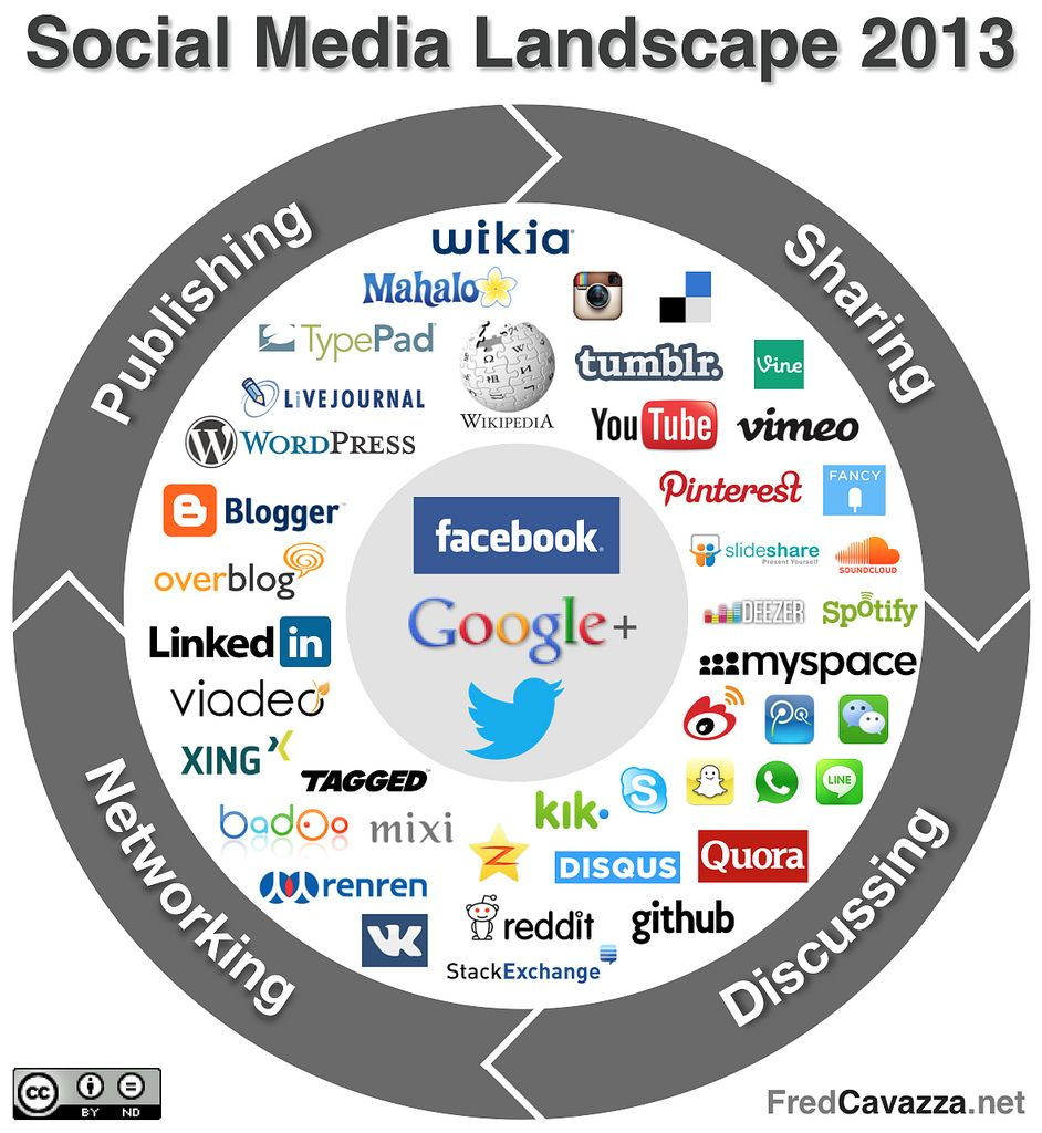 influence of social networking sites on students