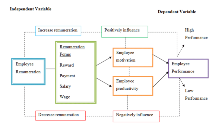 An Analysis Of The Impact Of Remuneration On Employee Motivation A Case Study On Unilever Banglade How To Motivate Employees Motivation Good Employee