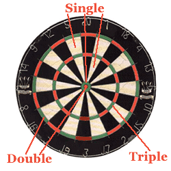 Learn The Dart Game Cricket Things To Do Pinterest Darts