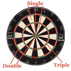 How To Play The Dart Game Cricket Darts Game Dart Dartboard Setup