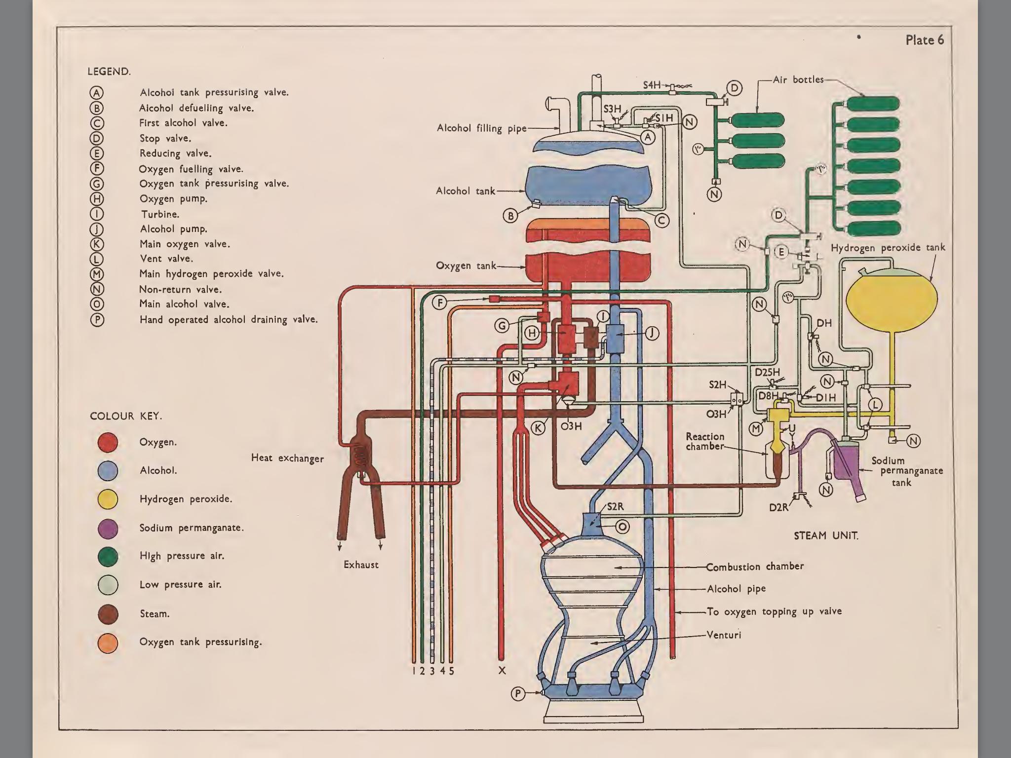 V2 rocket diagram Aerospace, Aviation, & Cosmos