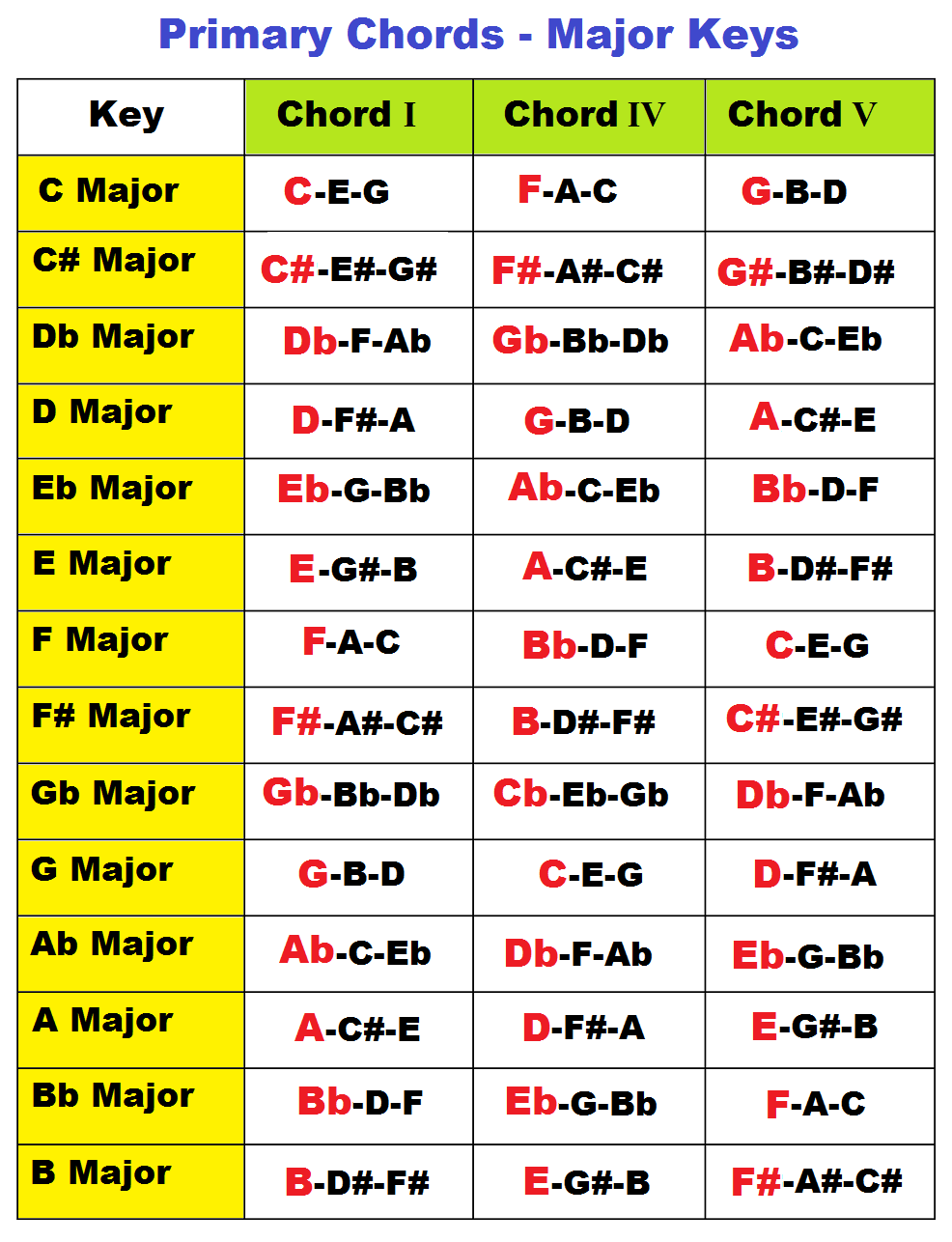 Major and Minor Primary Chords on Piano in all Keys I IV