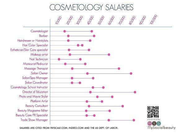 Average Cosmetology Salaries Beauty School Cosmetology Careers Cosmetology Cosmetology School