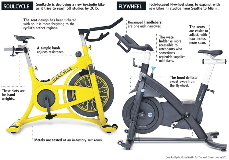 Soulcycle Vs Flywheel Bikes Soulcycle Flywheel Sports