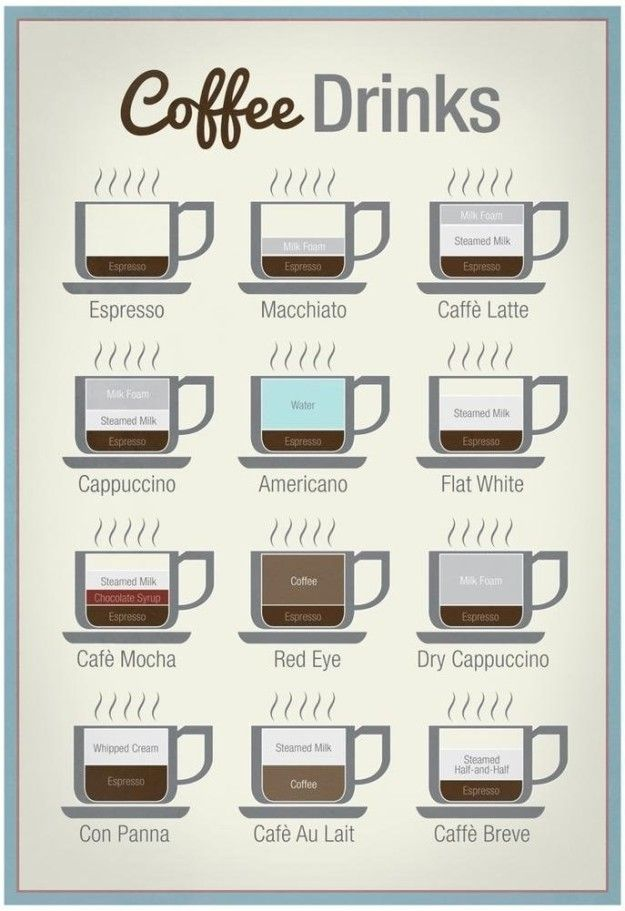 5f771c79da A handy poster to explain all the different varieties of espresso drinks so  you never forget the difference between a macchiato and a brève.