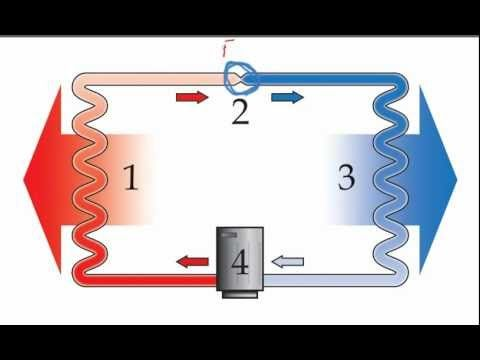 Refrigeration Cycle Refrigeration And Air Conditioning Hvac Repair Repair