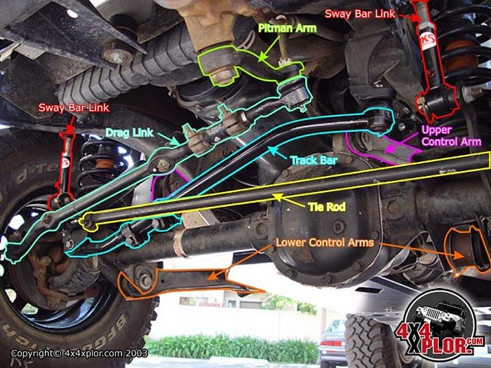 00 Grand Cherokee Fron Suspension Check The Track Bar And Control Arm Bushings For Cracking And Jeep Yj Jeep Xj Jeep Parts