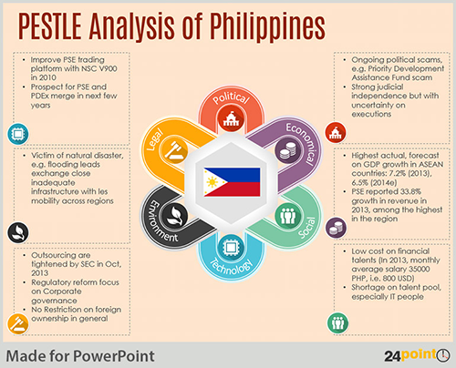 Conduct Pestle Analysis Using An Editable Powerpoint Template