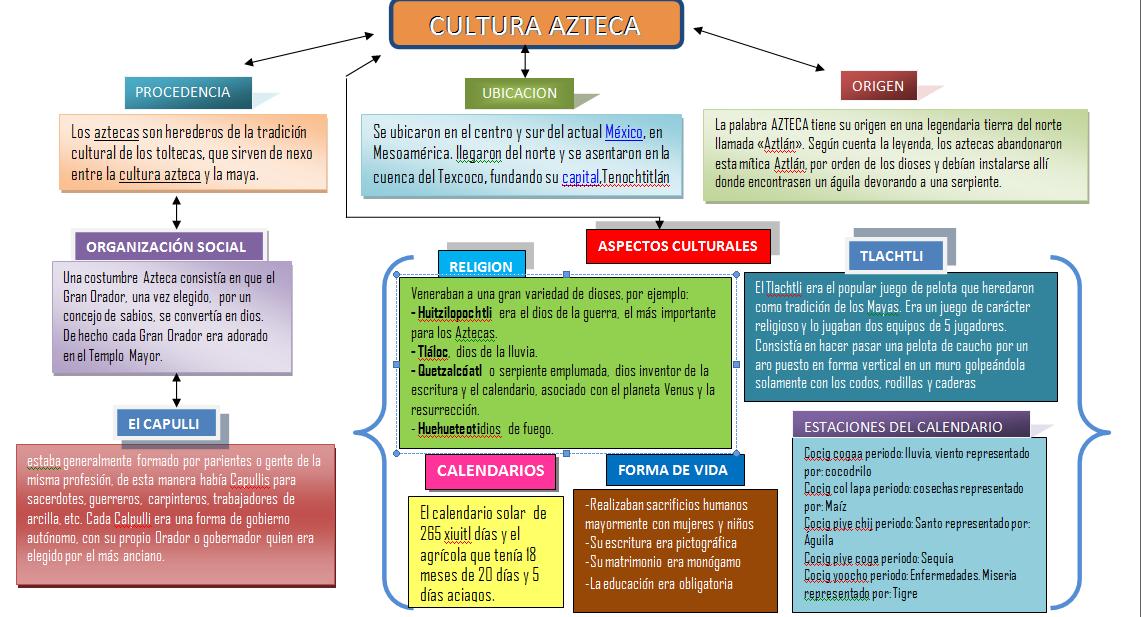 Un Mundo Mil Historias Culturas Prehispanicas Mas Avanzadas Los Mayas Aztecas E Incas Culturas Prehispanicas Cultura Azteca Cultura