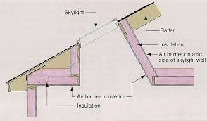 Skylight Details Google Search Skylight Interior Wall Insulation Velux