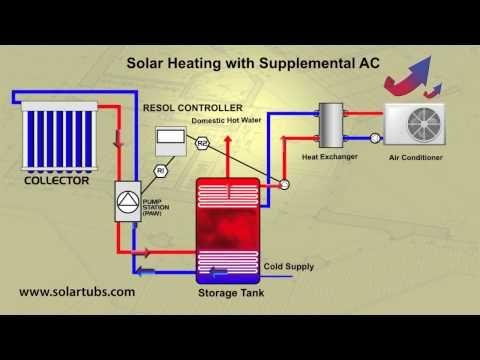 Solar System Reduce Air Conditioner Cost Solar Air Conditioner