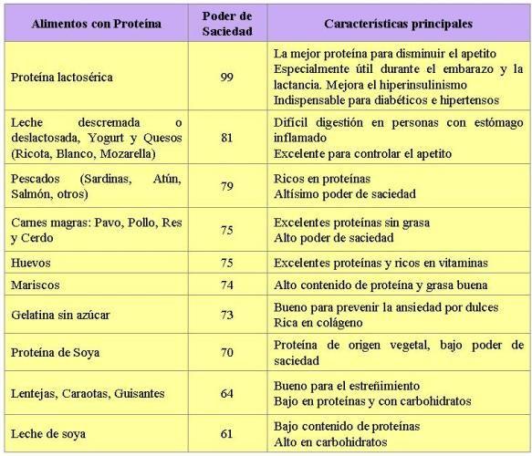 plan de comidas proteicas para mujeres