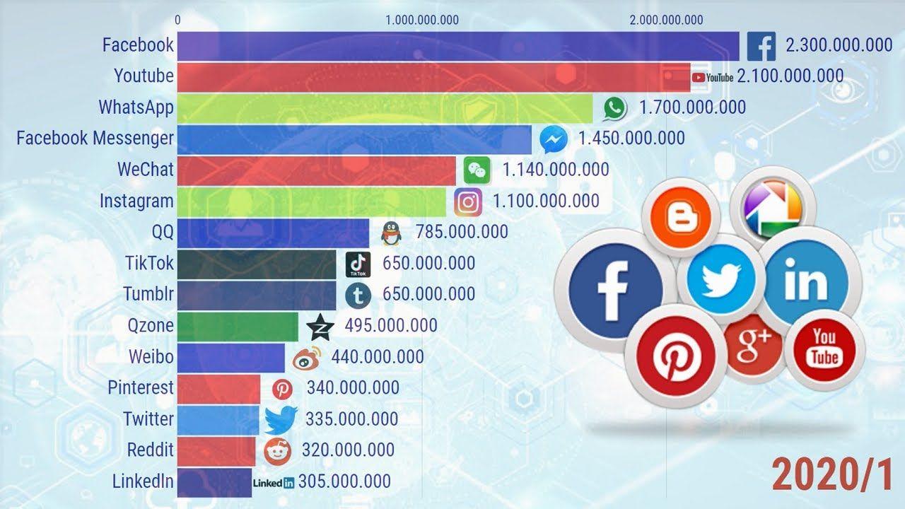 Redes Sociais Com Maior Numero De Usuarios No Mundo Facebook Messenger Instagram Facebook 2