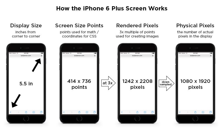 Iphone 6 Screen Size And Mobile Design Tips Iphone 6 Screen Size Iphone 6 Screen Iphone 6