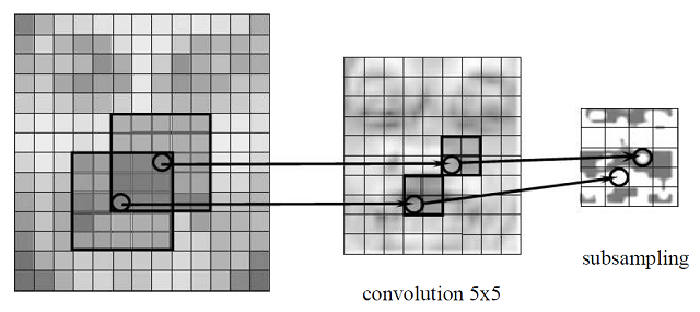Online handwriting recognition using multi convolution neural networks - CodeProject