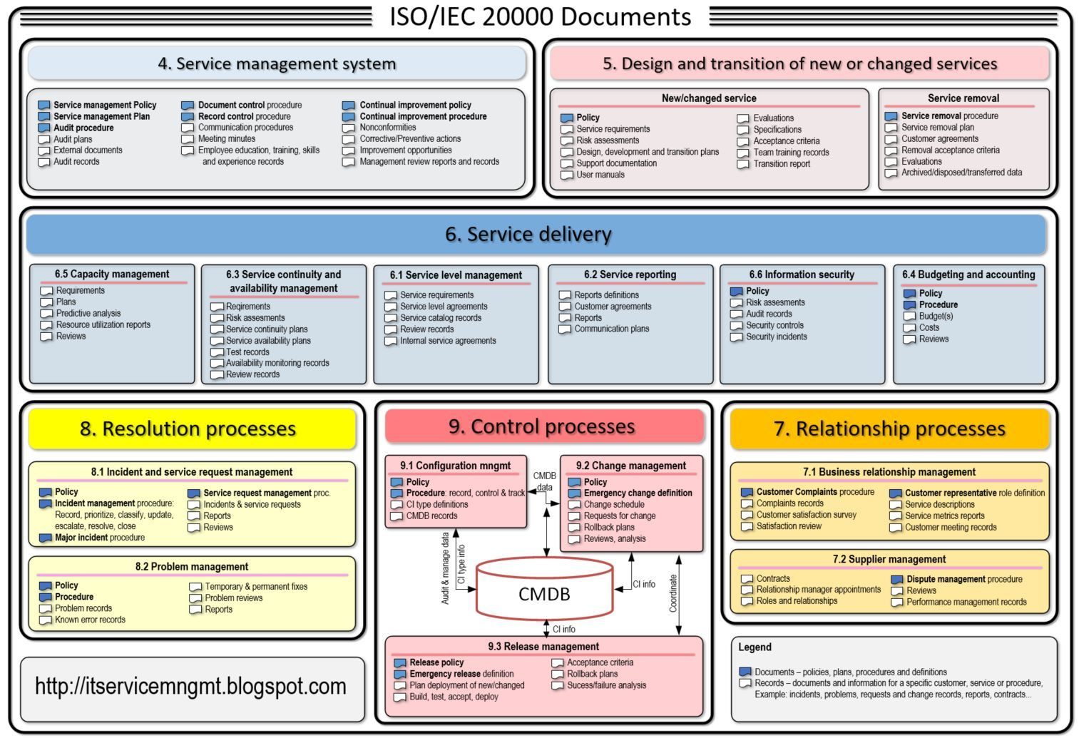 Basic It Service Management Knowledge Points For New People In Itil And Iso Iec 20000 Information Technology Services Management Change Management