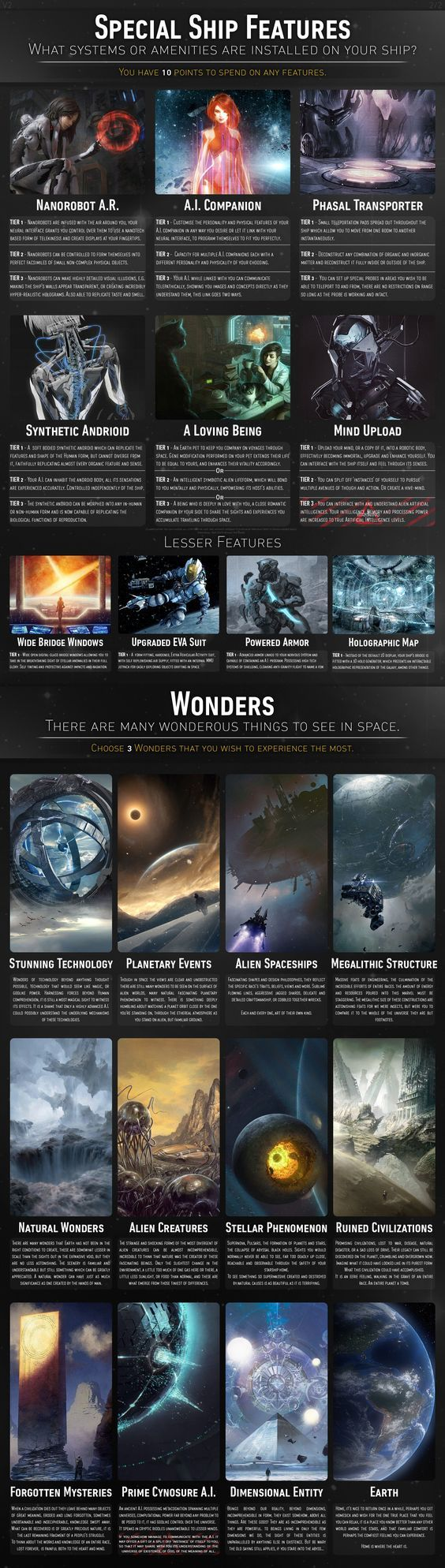 Spaceship CYOA in 2019 | Worldbuilding | Cyoa, Create your