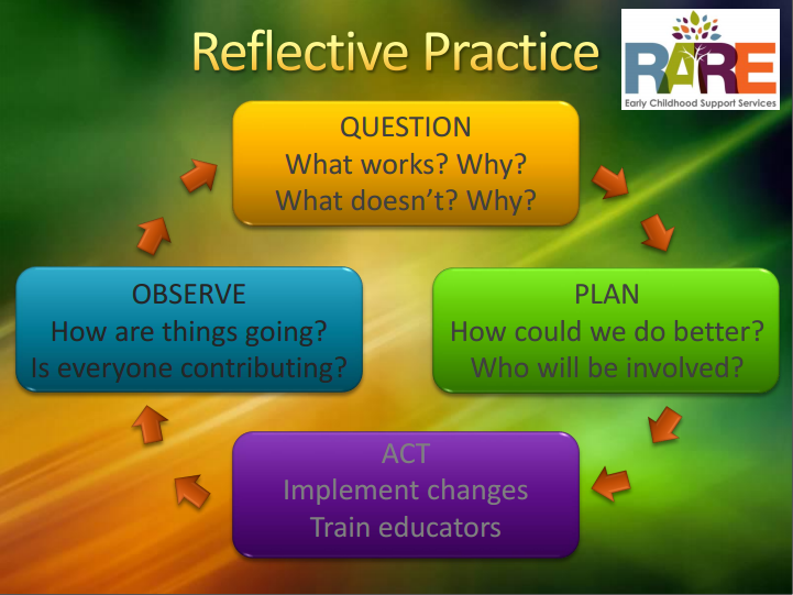 reflective essay for early childhood teachers Reflective journals are notebooks that students use when writing about their own thoughts this encourages the development of metacognitive skills by helping students sort what they know from what they don't know.