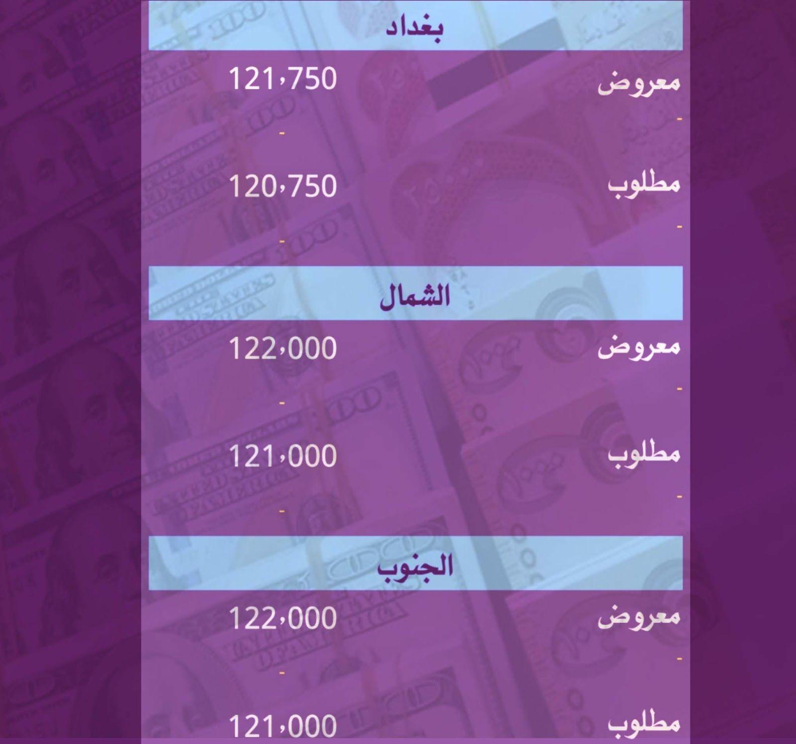 أسعار صرف الدولار الأمريكي ليوم الخميس 12 3 2020 امام الدينار العراقي واليورو والليرة والعملات العالمية أهلا Galaxy Phone Samsung Galaxy Phone Samsung Galaxy