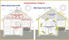 Undefined With Images Diy Spray Foam Insulation Spray