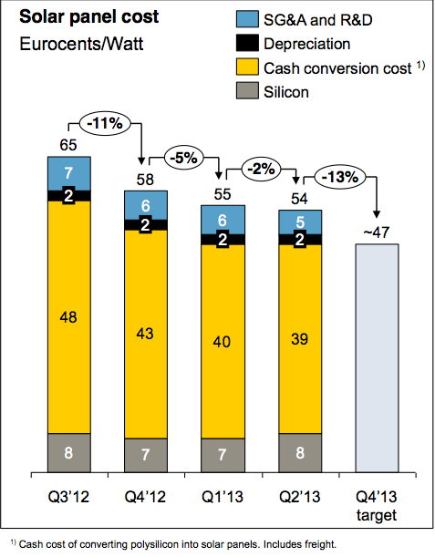 The cost of solar panels is going down  | CleanTechnica