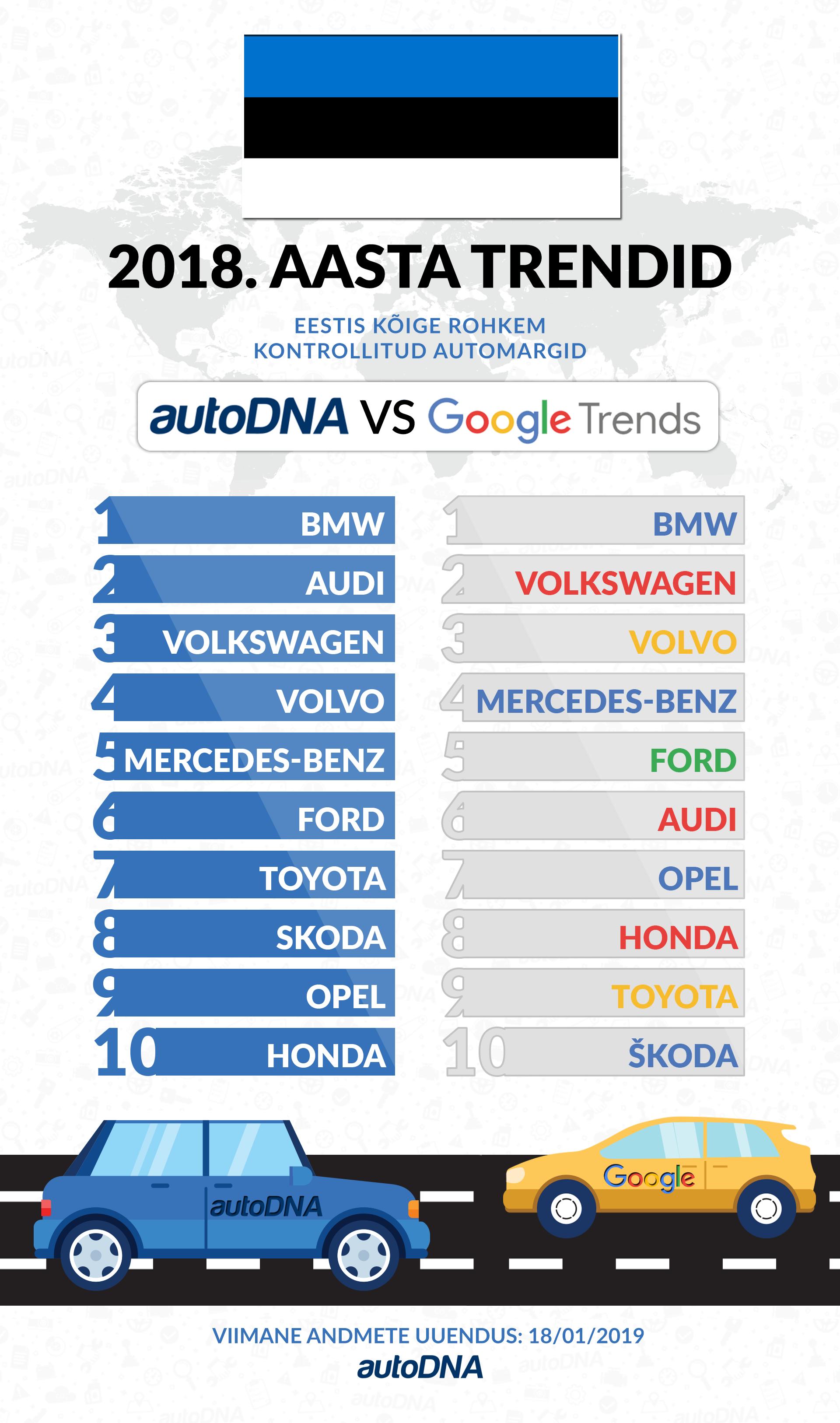 Vaata Mis Olid Google Is Ja Autodna S 2018 Aastal Enim Otsitud